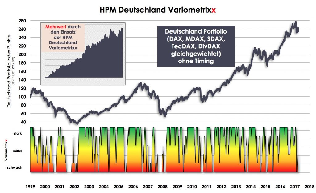 hpm b rsenindikator deutsche aktien kw 13 2018 hpm hamburg. Black Bedroom Furniture Sets. Home Design Ideas