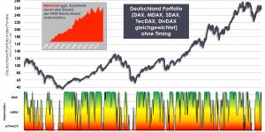 Börsenindikator KW32 2019